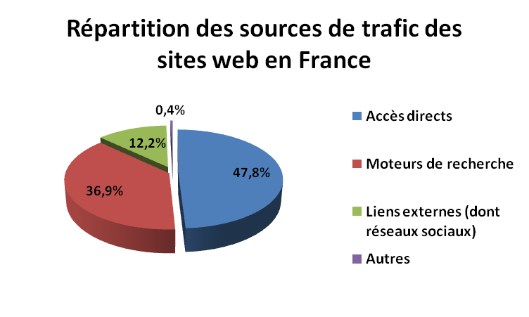 Sources de trafic web France