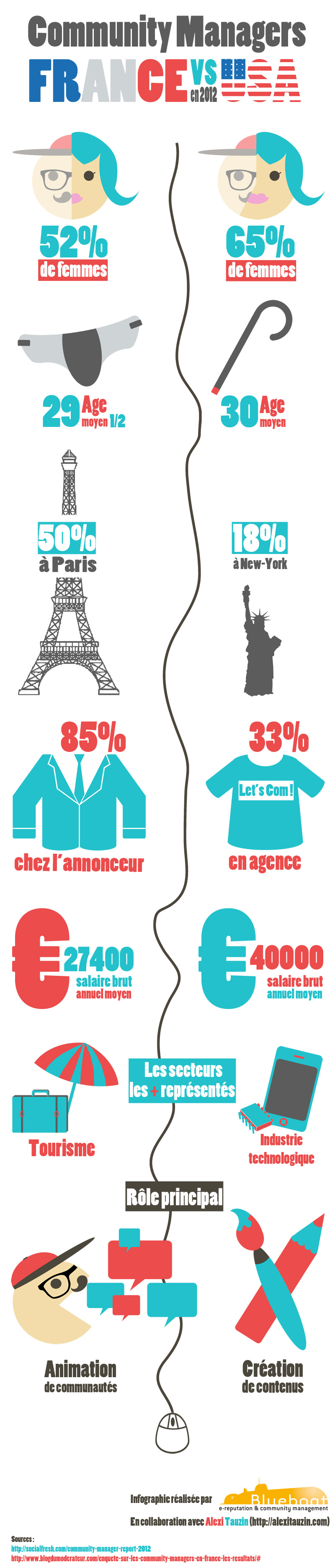 infographie community managers France Usa