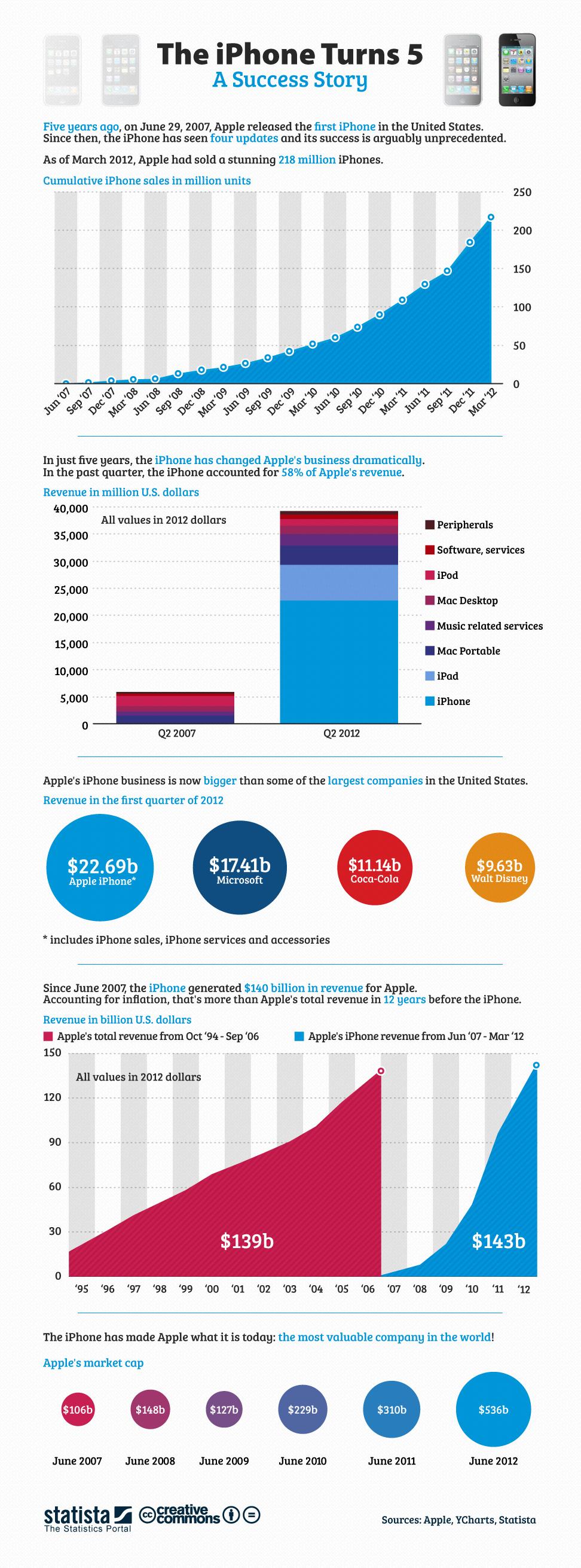 Infographie sur la révolution iphone