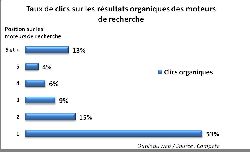 taux de clics résultats organiques
