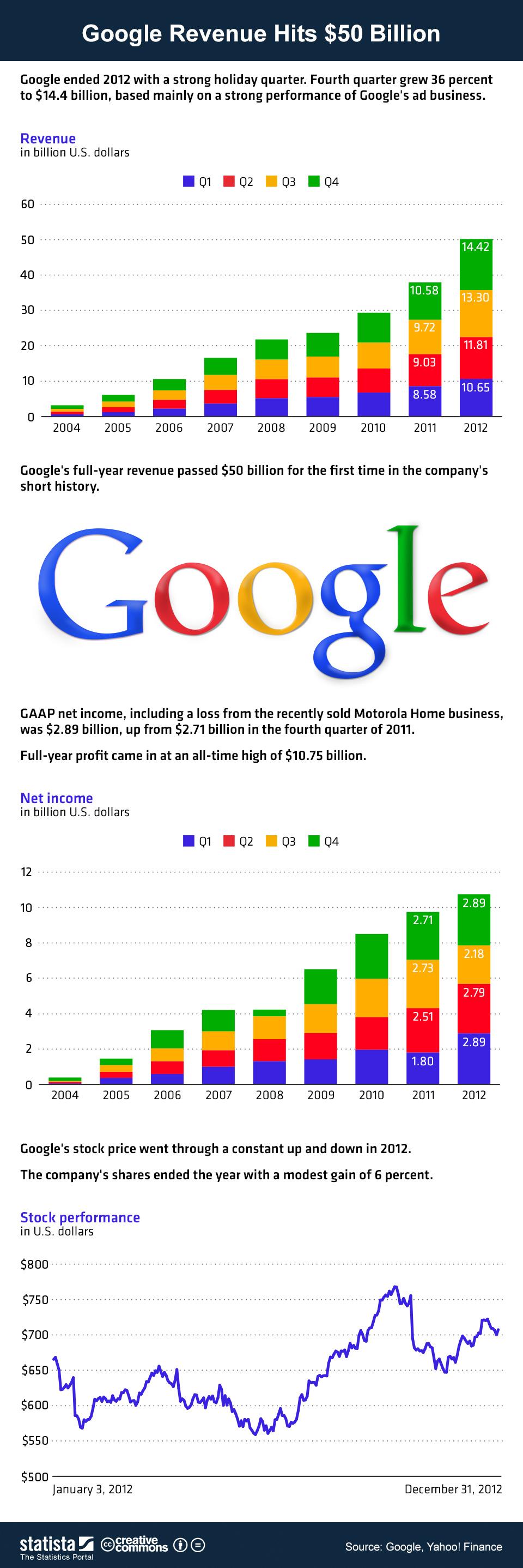 Croissance insolente de Google