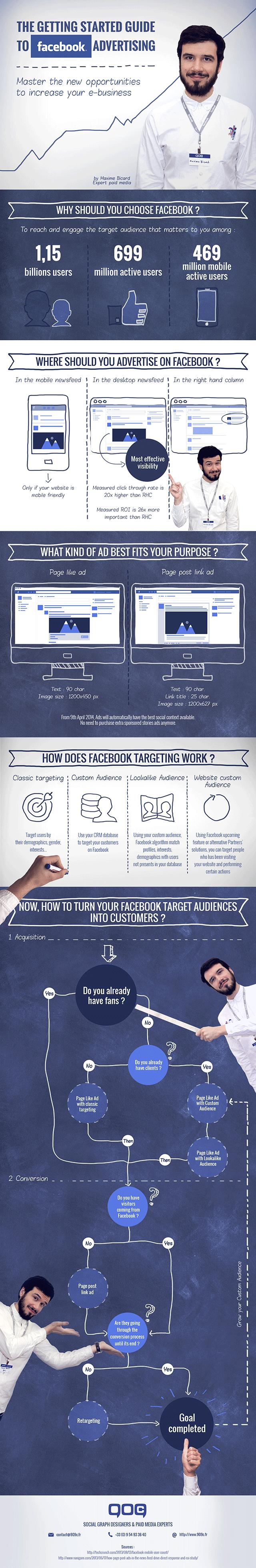 Infographie Facebook-Ads