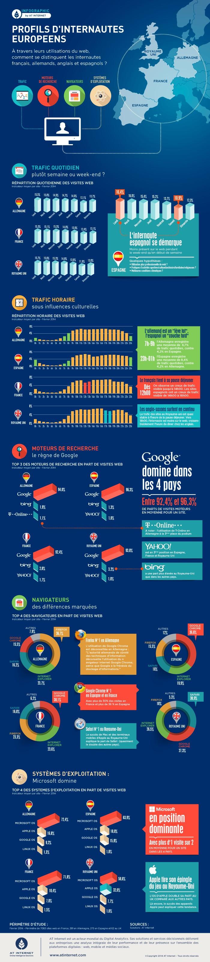 Infographie - les profils d'internautes européens