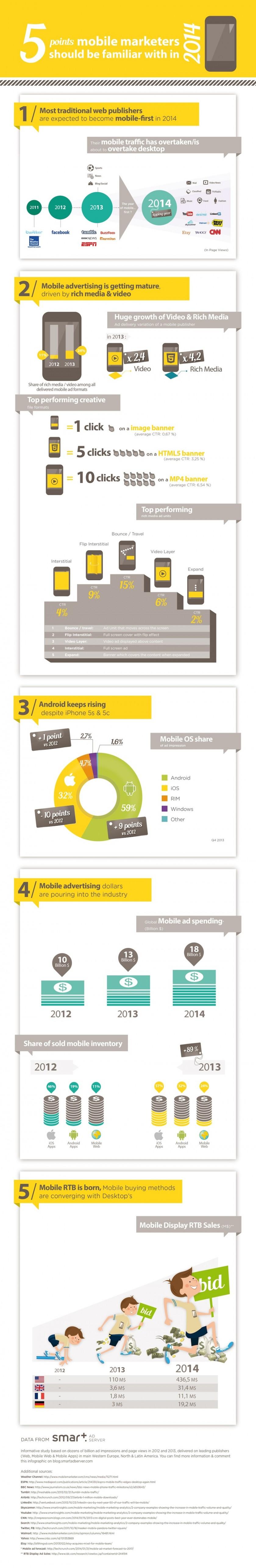 Infographie tendances marketing mobile 2014