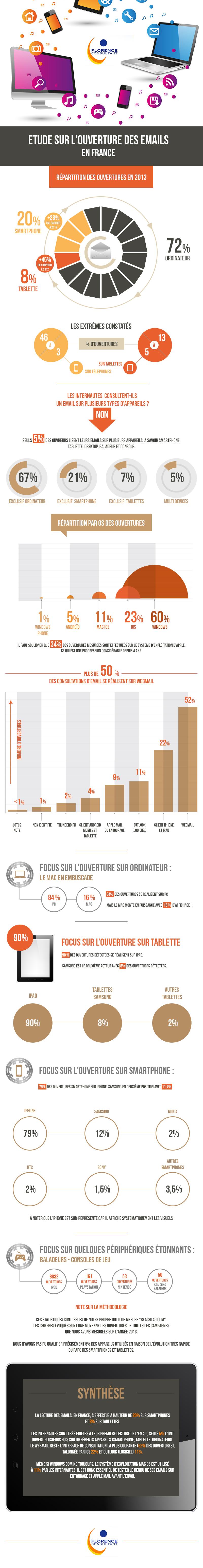 Infographie sur l'ouverture des e-mails en France