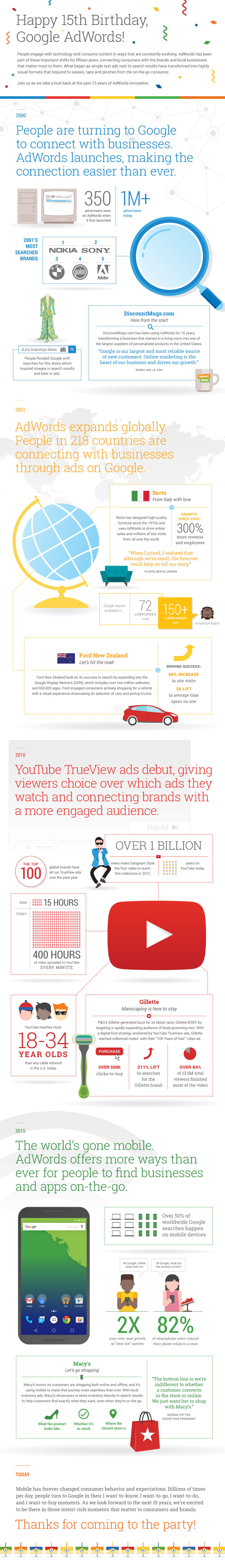 AdWords Birthday Infographie