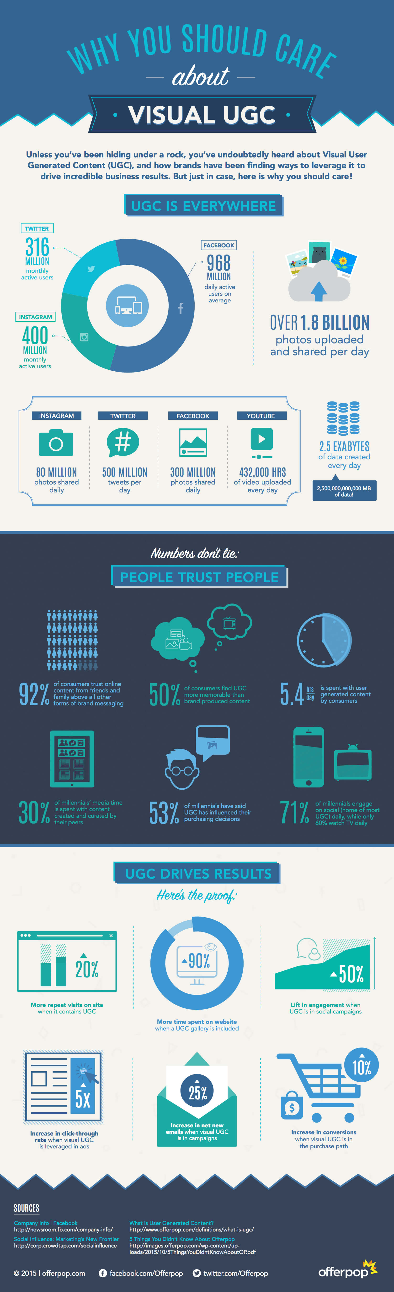 Infographie sur l'user-generated content