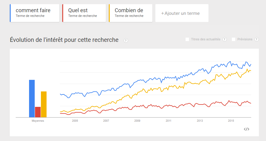 Recherche vocale : Tendance des recherches, google trend