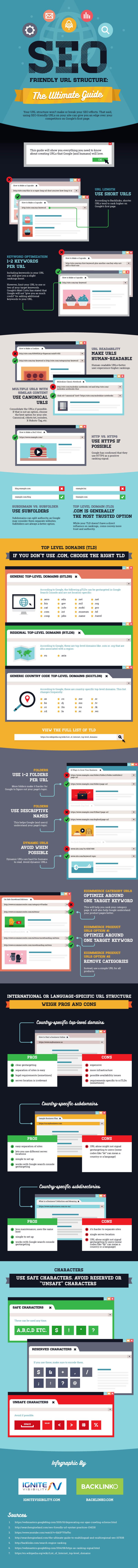 Infographie, SEO et structure d'une URL