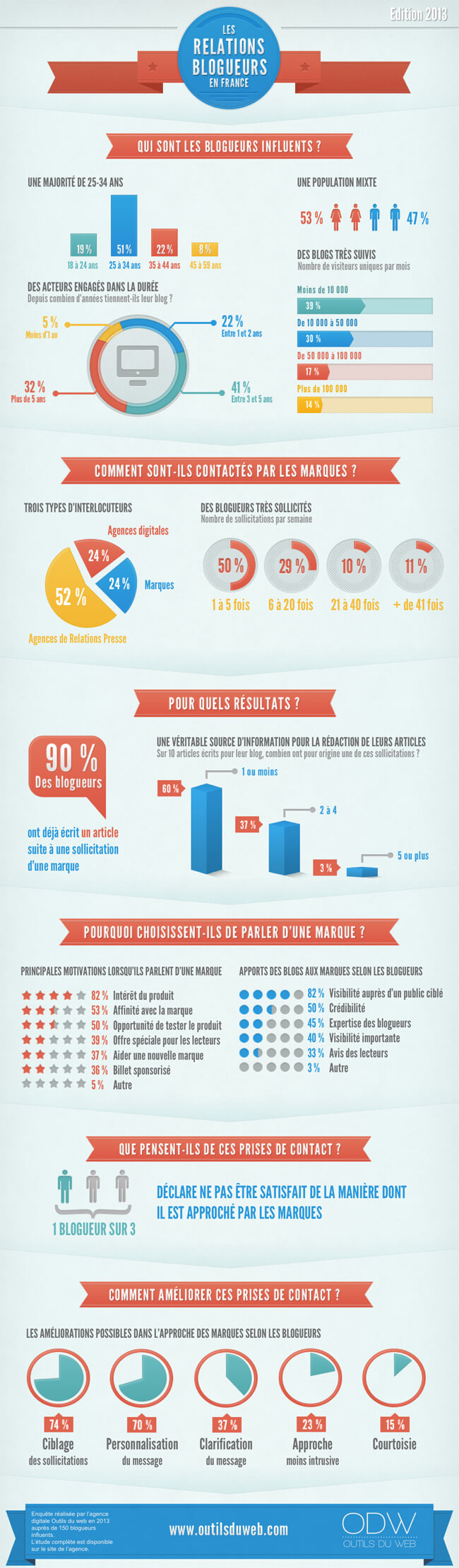 infographie relations blogueurs